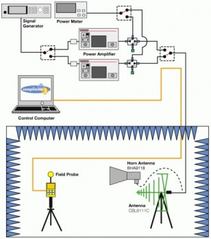 EN/IEC 61000-4-3: Radio Frequency (RF) Immunity Test Equipment
