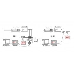 Montena Turn Key Solution for MIL-STD-461 CS101 and RS101 EMC Compliance