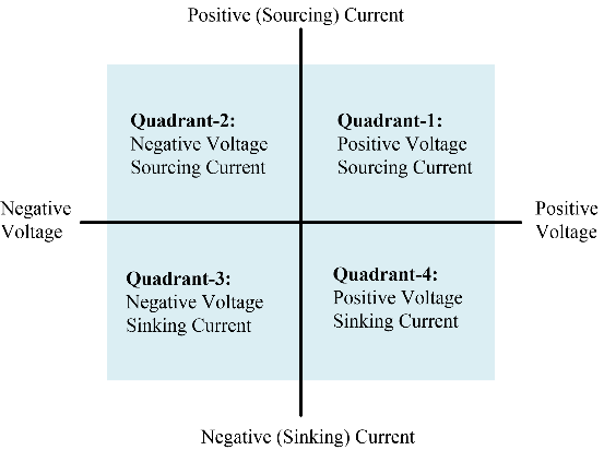 Four Quadrant, Bipolar Power Supply Diagram