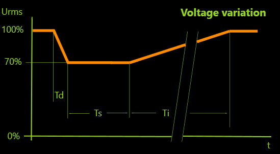 Voltage Variation Waveform per EN/IEC 61000-4-11