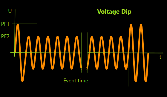 Voltage Dip Waveform IEC 61000-4-11