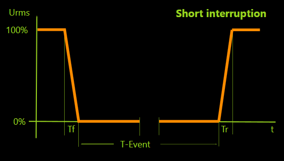 Voltage Short Interruptions per IEC 61000-4-11