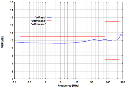 Fig. 3: typical voltage division factor RF-port to EuT port