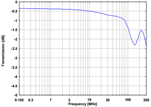 Abb. 2 Transmission Differential Mode Signal AE-EuT