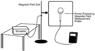 EN/IEC 61000-4-8 Magnetic H-Field Immunity Test Equipment